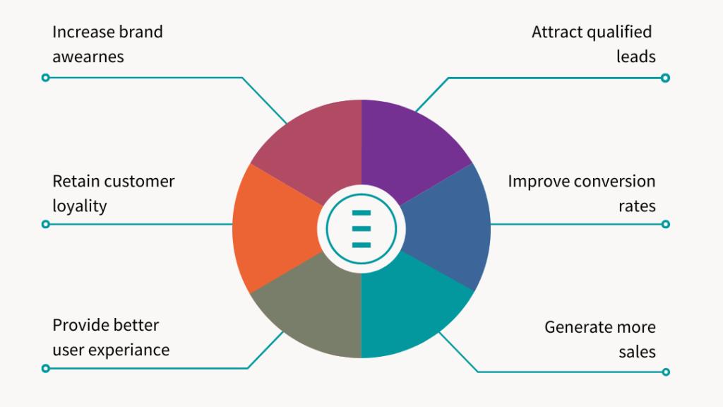 Website goals diagram